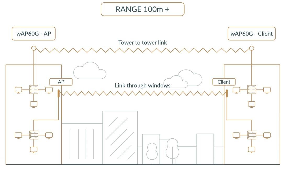 MikroTik RBwAPG-60adkit, Wireless Wire, 60GHz, L3, kompletní spoj