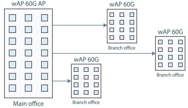 MikroTik wAP 60G, RBwAPG-60ad, 60GHz, L3 | Discomp - networking