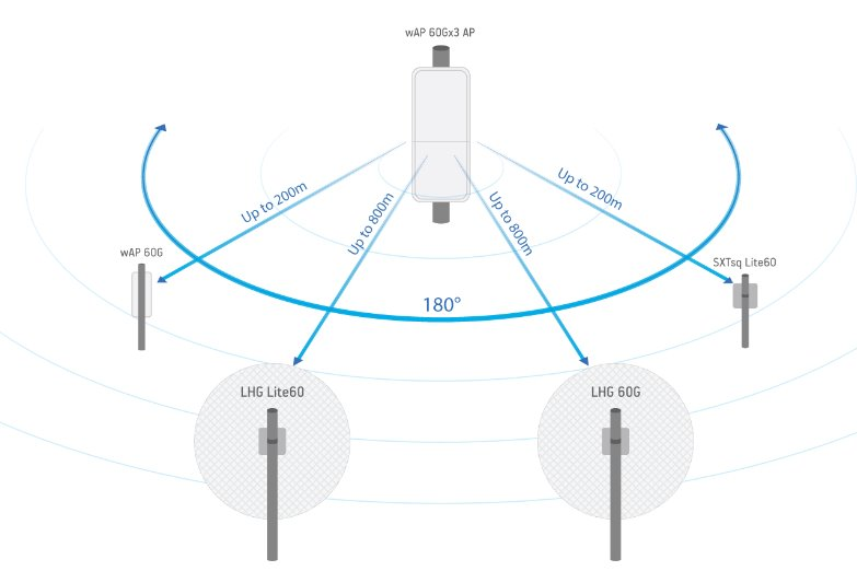 MikroTik wap 60G installation