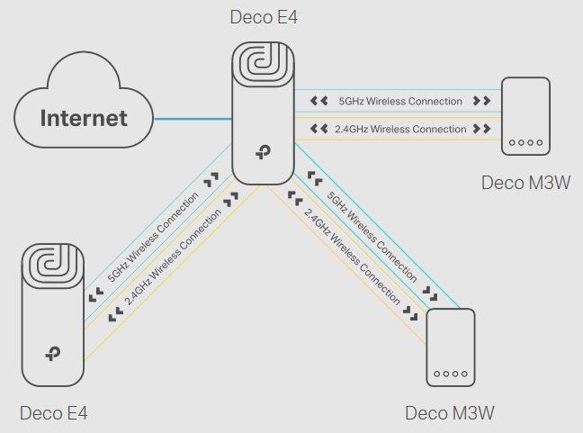 Image result for tplink Deco E4(2-Pack)