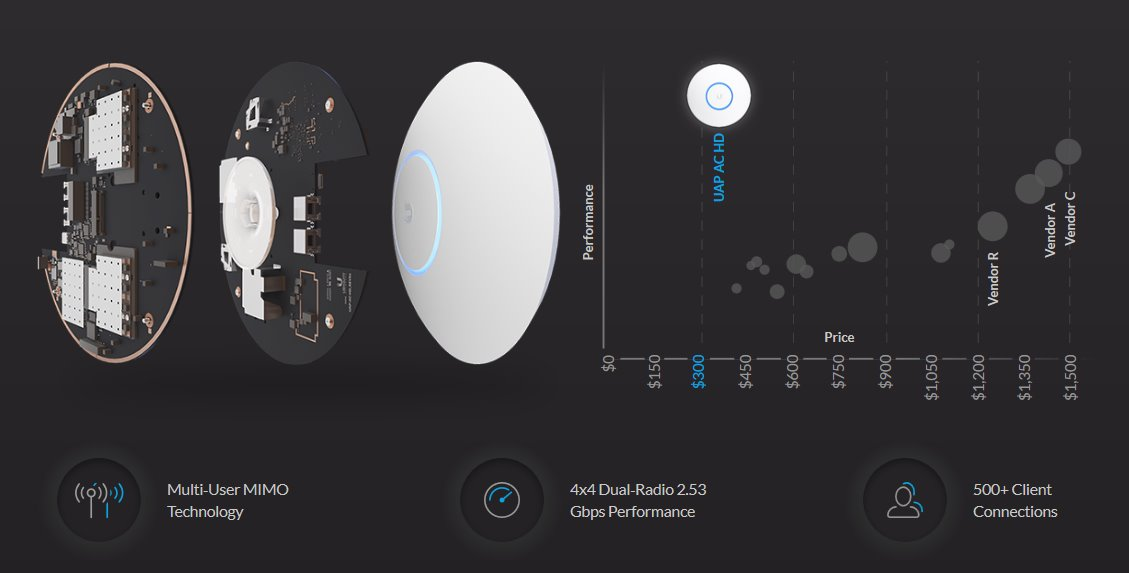 UBNT UAP-AC-HD - UniFi AP, AC, High Density | Discomp - networking
